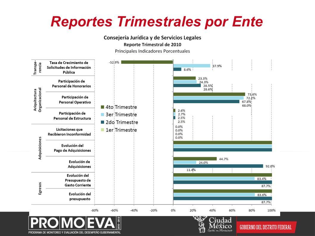Reportes Trimestrales por Ente