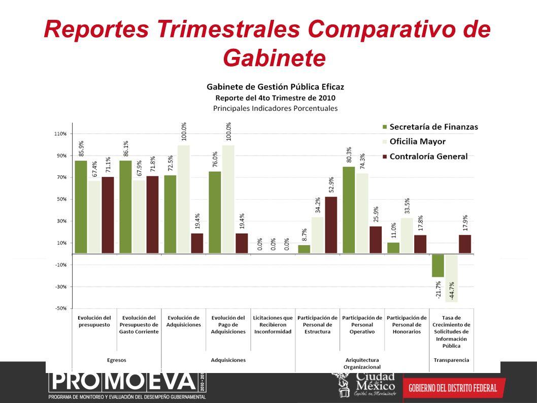 Reportes Trimestrales Comparativo de Gabinete