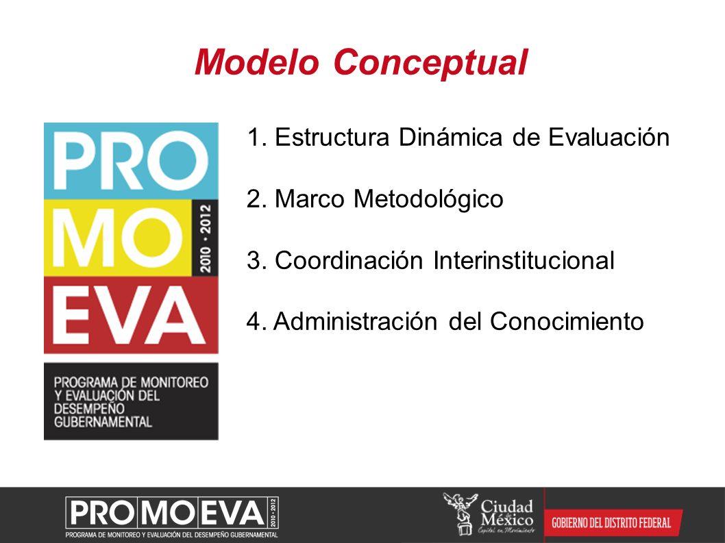 Modelo Conceptual 1. Estructura Dinámica de Evaluación