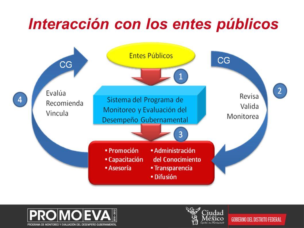Interacción con los entes públicos