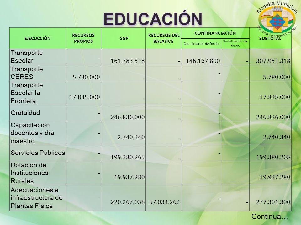 EDUCACIÓN Continua… Transporte Escolar - 161.783.518 146.167.800