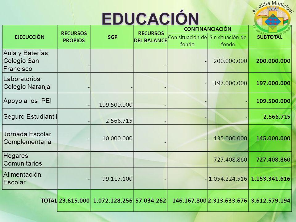 EDUCACIÓN Aula y Baterías Colegio San Francisco - 200.000.000
