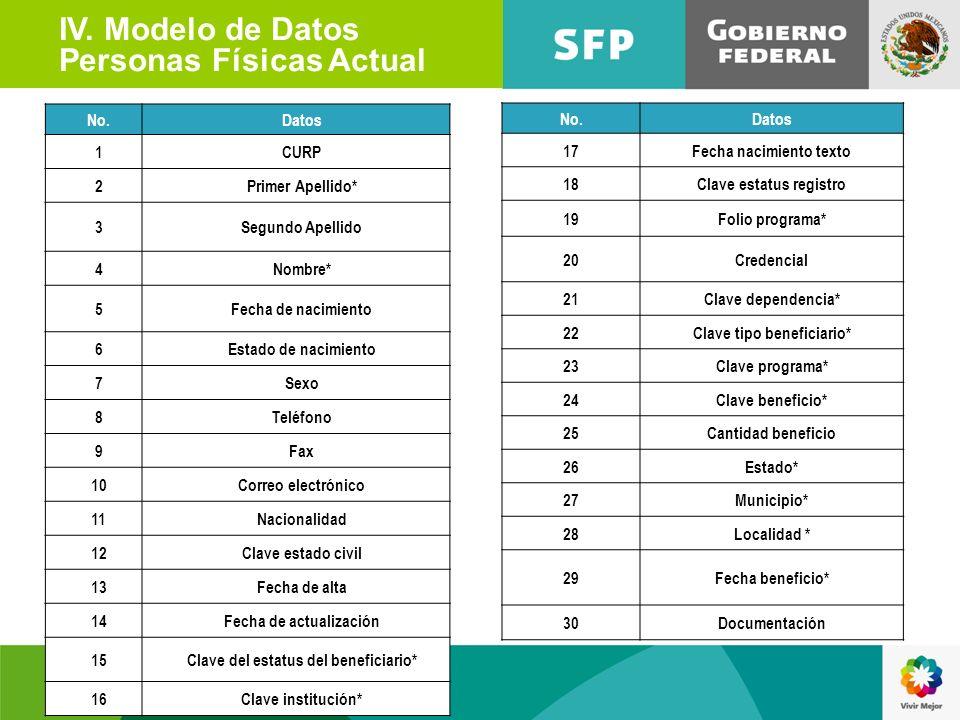 IV. Modelo de Datos Personas Físicas Actual