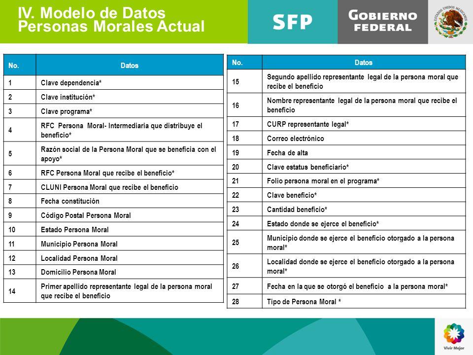 IV. Modelo de Datos Personas Morales Actual