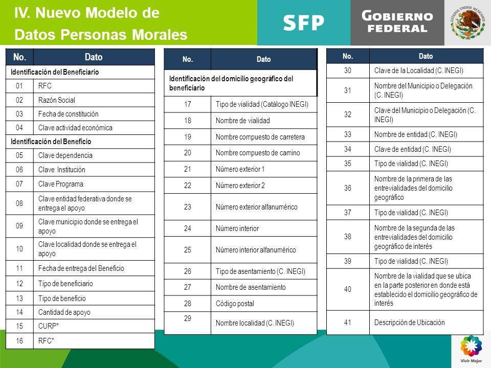 Datos Personas Morales
