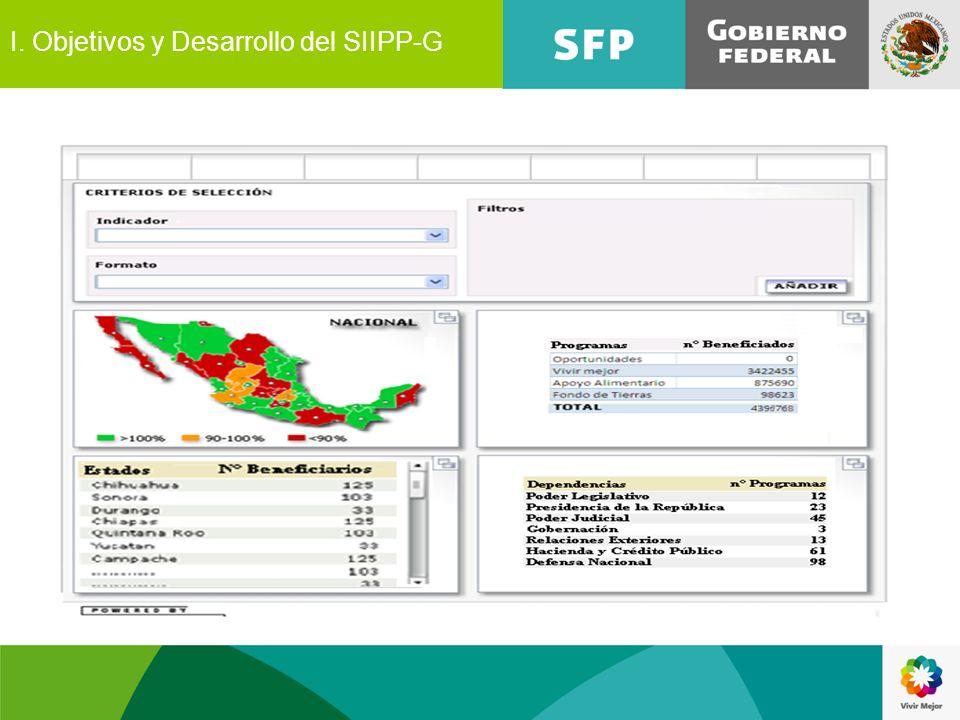 I. Objetivos y Desarrollo del SIIPP-G
