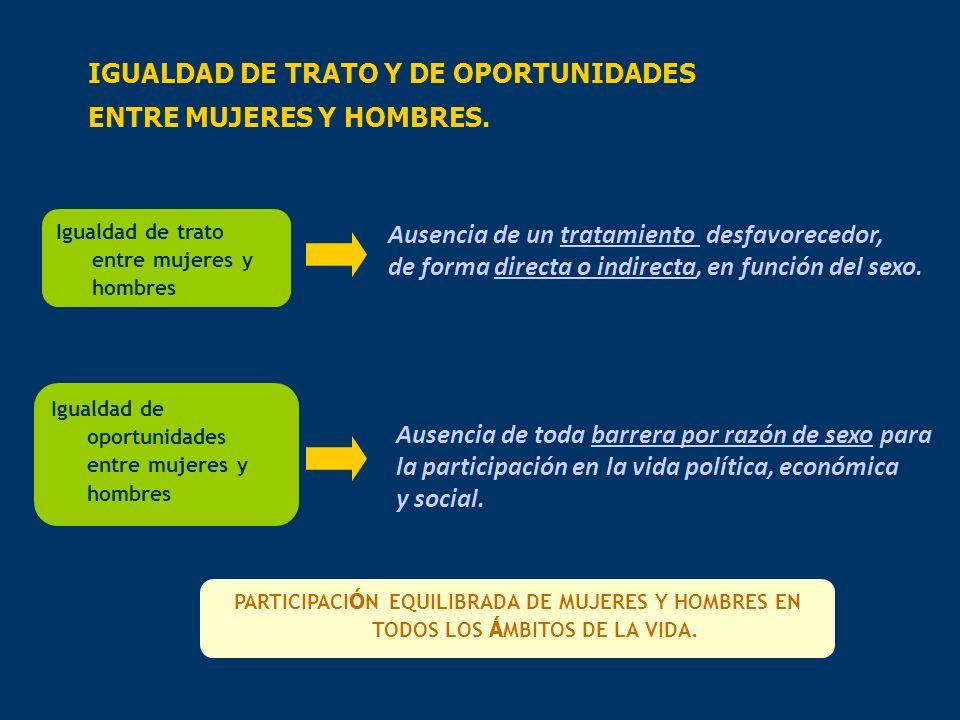 IGUALDAD DE TRATO Y DE OPORTUNIDADES ENTRE MUJERES Y HOMBRES.