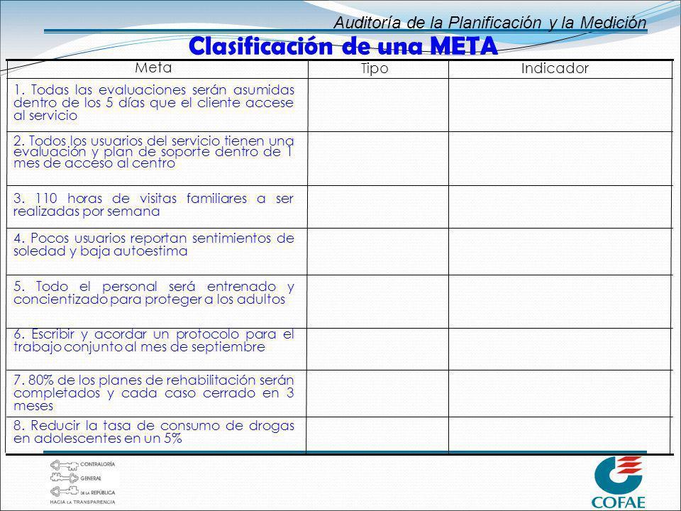 Clasificación de una META
