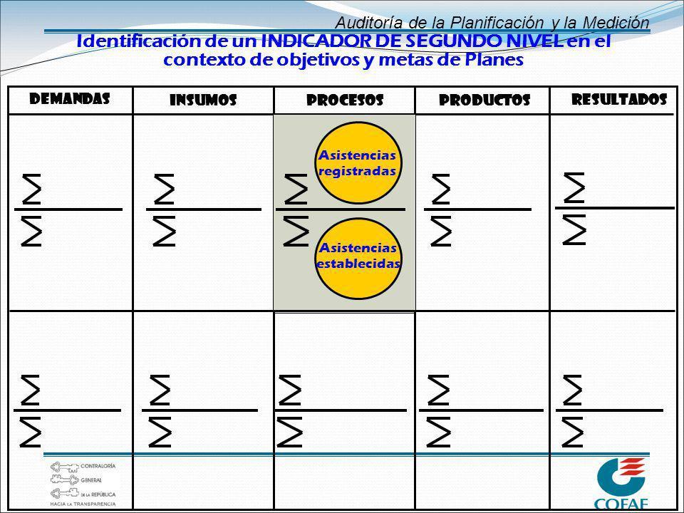 Identificación de un INDICADOR DE SEGUNDO NIVEL en el contexto de objetivos y metas de Planes