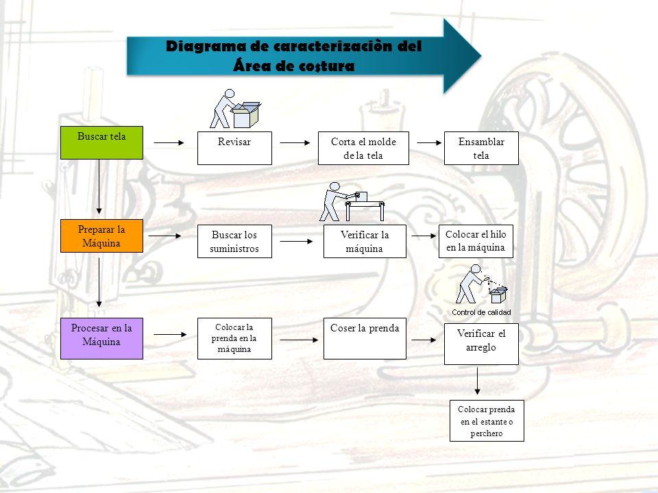 Diagrama de caracterizaciòn del
