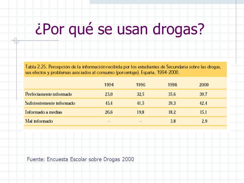 ¿Por qué se usan drogas Fuente: Encuesta Escolar sobre Drogas 2000