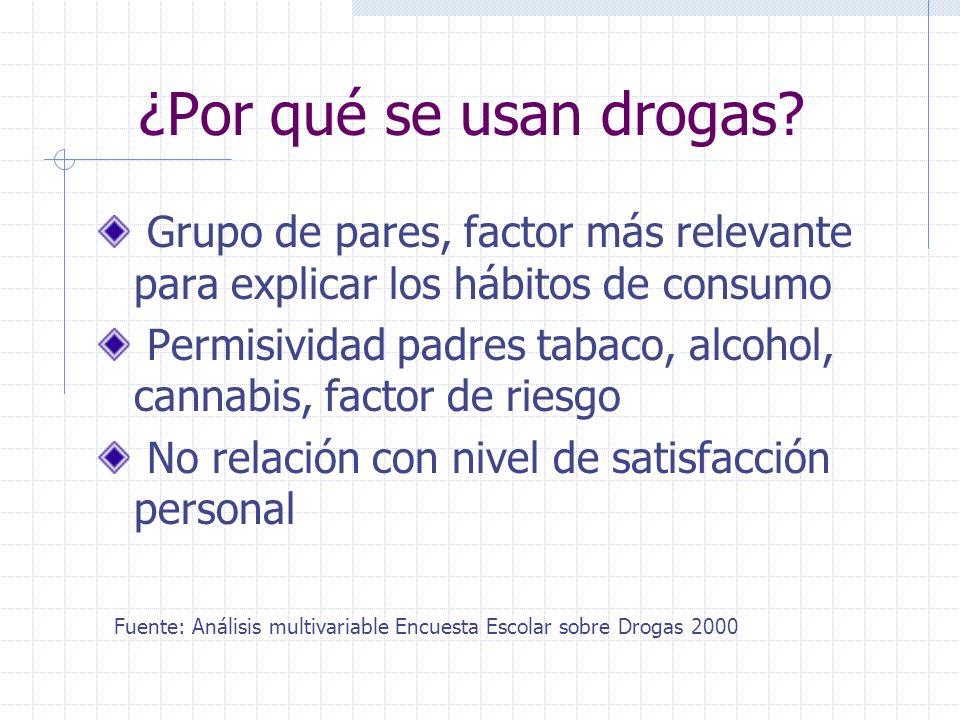 ¿Por qué se usan drogas Grupo de pares, factor más relevante para explicar los hábitos de consumo.