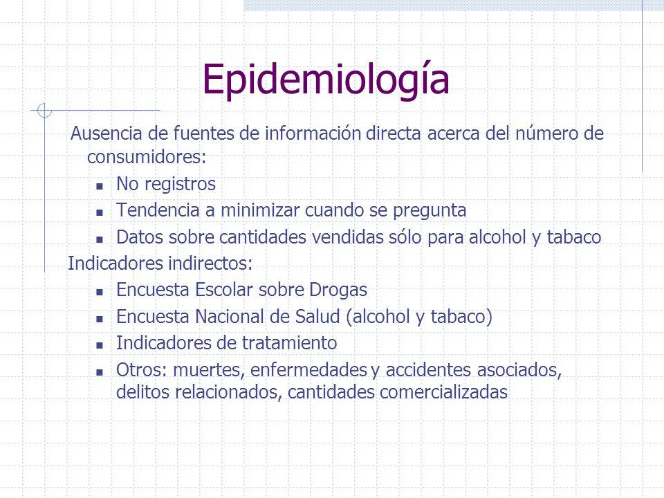 Epidemiología Ausencia de fuentes de información directa acerca del número de consumidores: No registros.