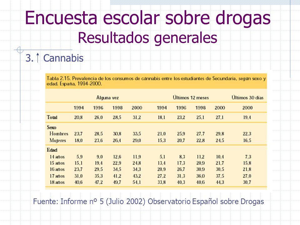 Encuesta escolar sobre drogas Resultados generales