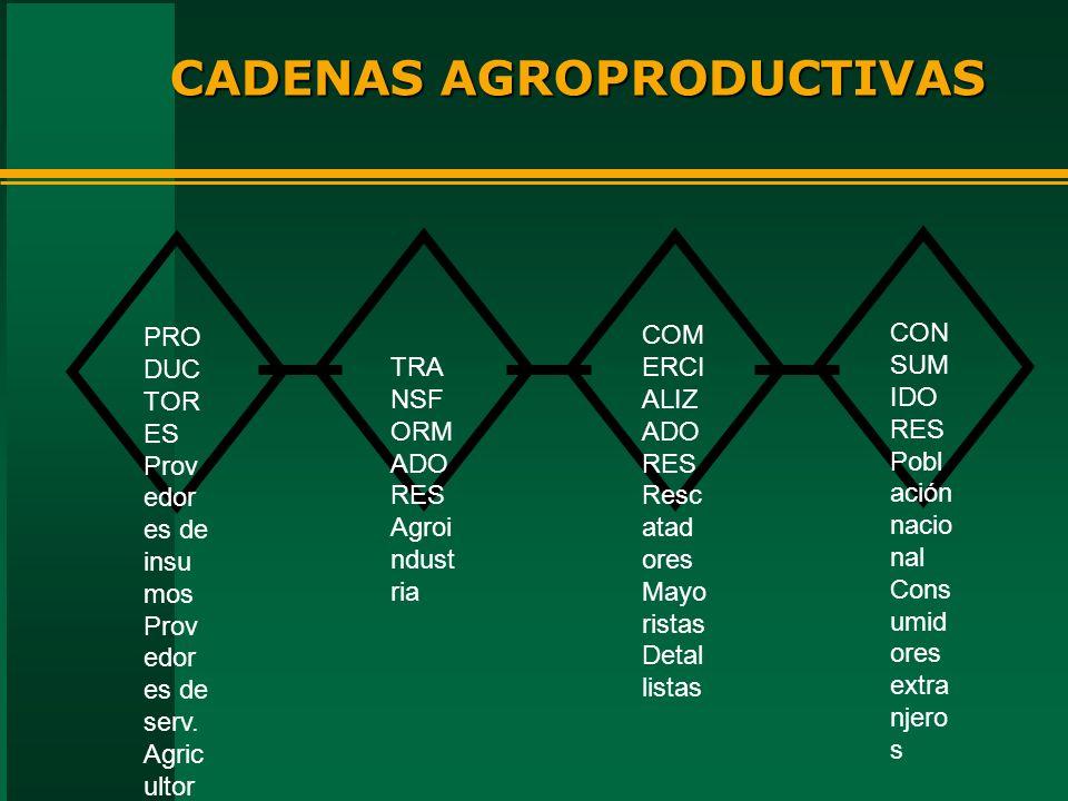 CADENAS AGROPRODUCTIVAS