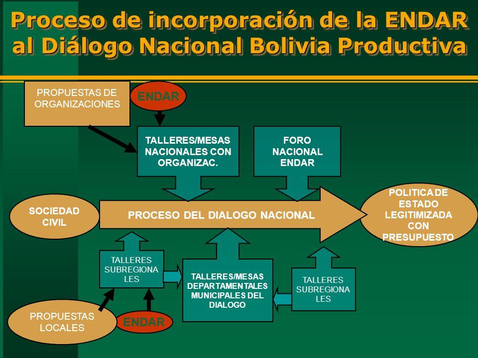 Proceso de incorporación de la ENDAR al Diálogo Nacional Bolivia Productiva