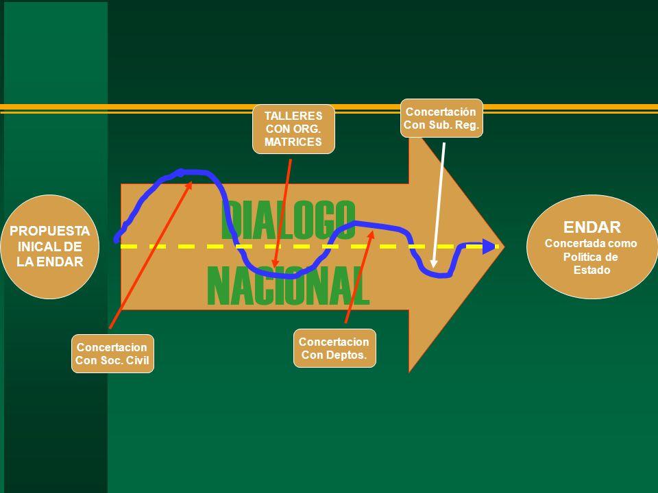 DIALOGO NACIONAL ENDAR PROPUESTA INICAL DE LA ENDAR Concertación