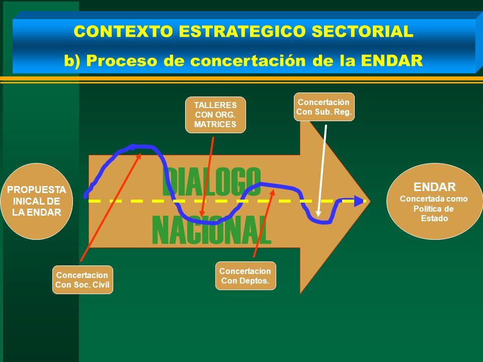 CONTEXTO ESTRATEGICO SECTORIAL b) Proceso de concertación de la ENDAR