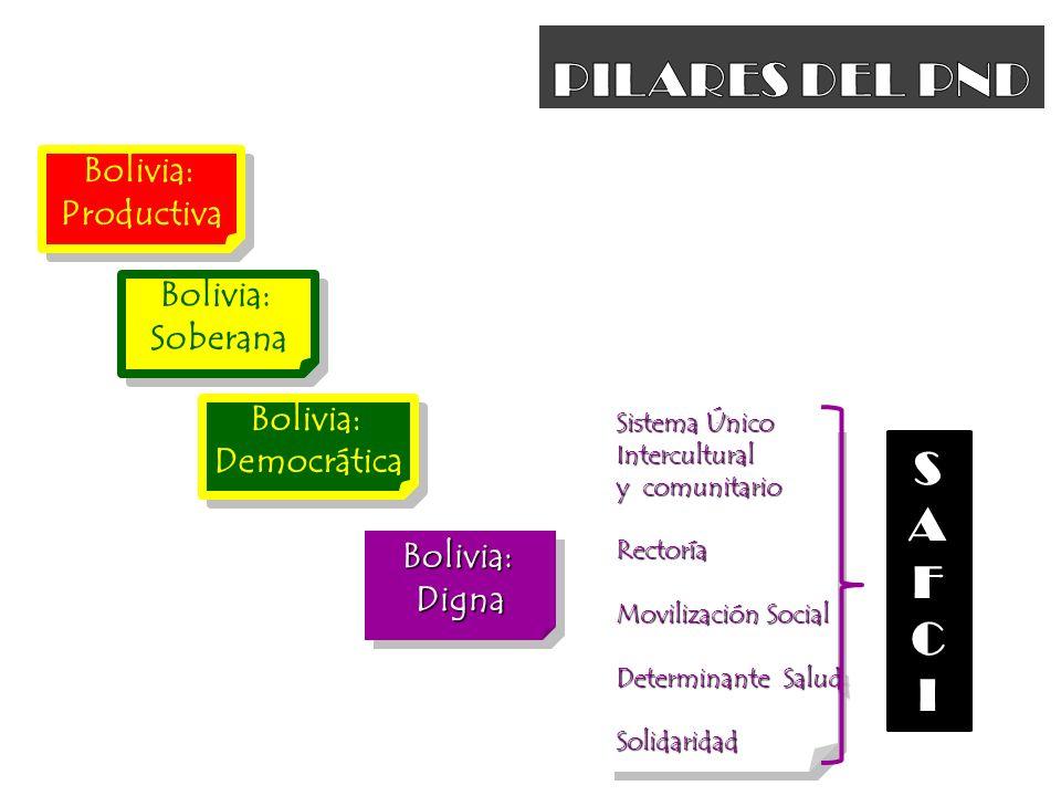 PILARES DEL PND S A F C I Bolivia: Productiva Bolivia: Soberana