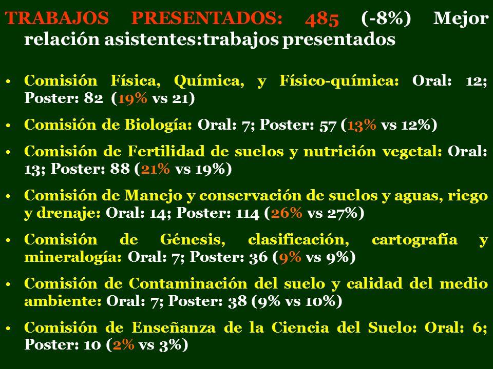 TRABAJOS PRESENTADOS: 485 (-8%) Mejor relación asistentes:trabajos presentados