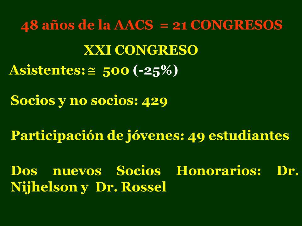 48 años de la AACS = 21 CONGRESOS