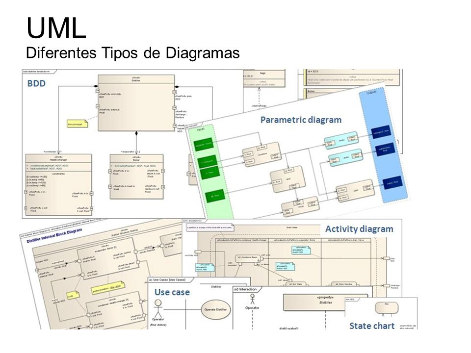 diagrama de clases spi ppt video online descargar uml diagramas tipos #8