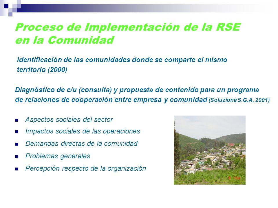 Proceso de Implementación de la RSE en la Comunidad