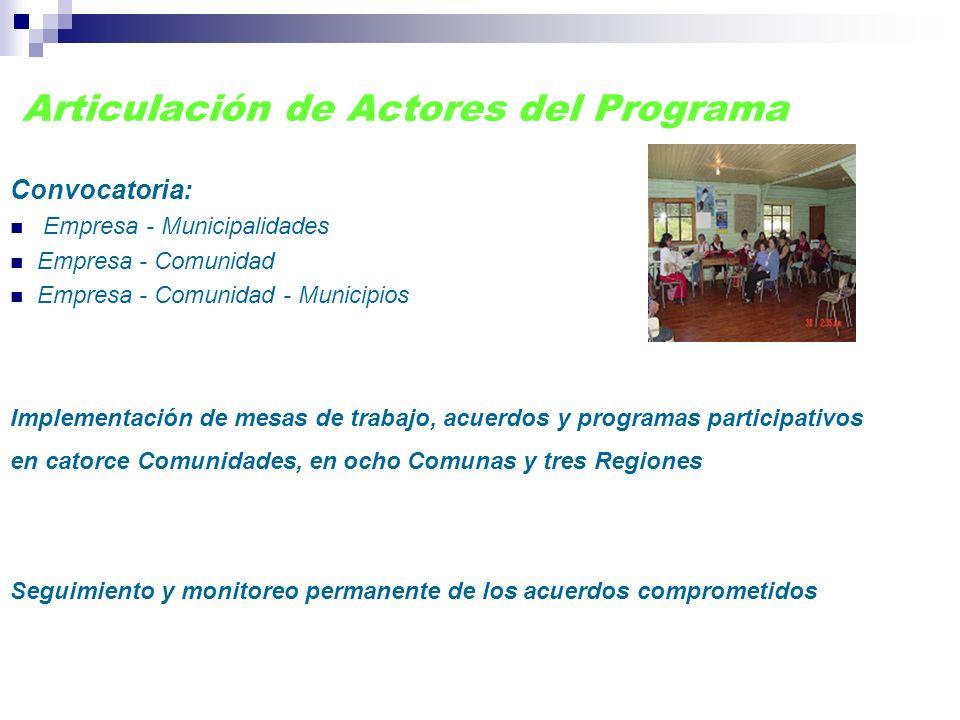 Articulación de Actores del Programa