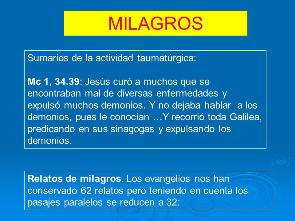 MILAGROS Sumarios de la actividad taumatúrgica: