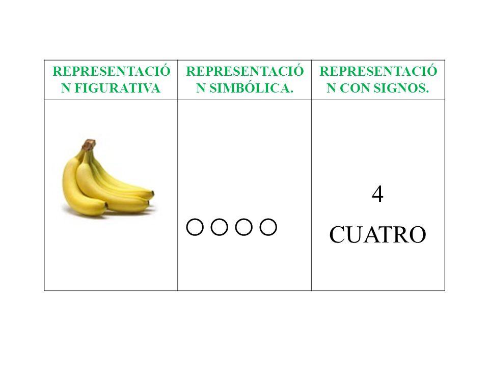 ○○○○ 4 CUATRO REPRESENTACIÓ N FIGURATIVA REPRESENTACIÓ N SIMBÓLICA.