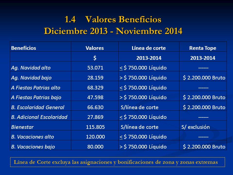 1.4 Valores Beneficios Diciembre 2013 - Noviembre 2014