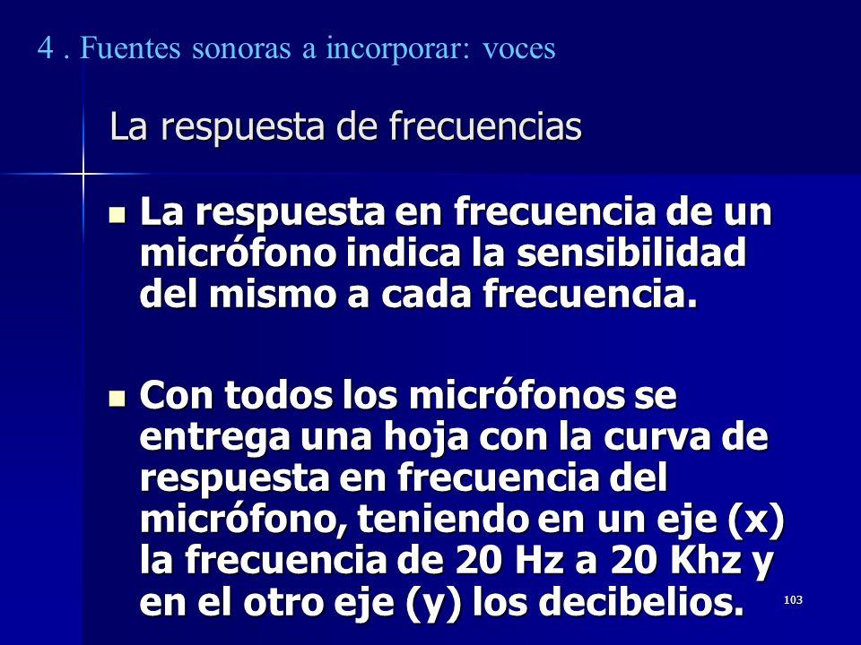 La respuesta de frecuencias