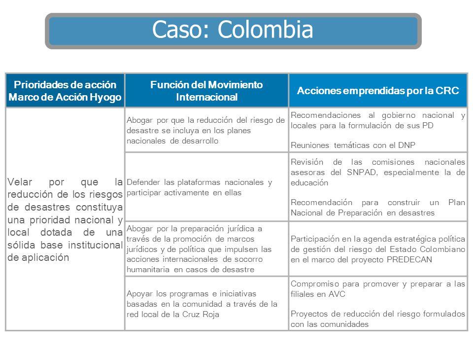 Caso: Colombia Prioridades de acción Marco de Acción Hyogo
