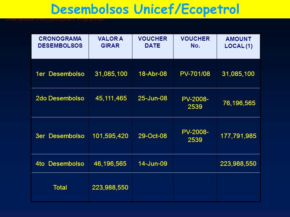 Desembolsos Unicef/Ecopetrol CRONOGRAMA DESEMBOLSOS