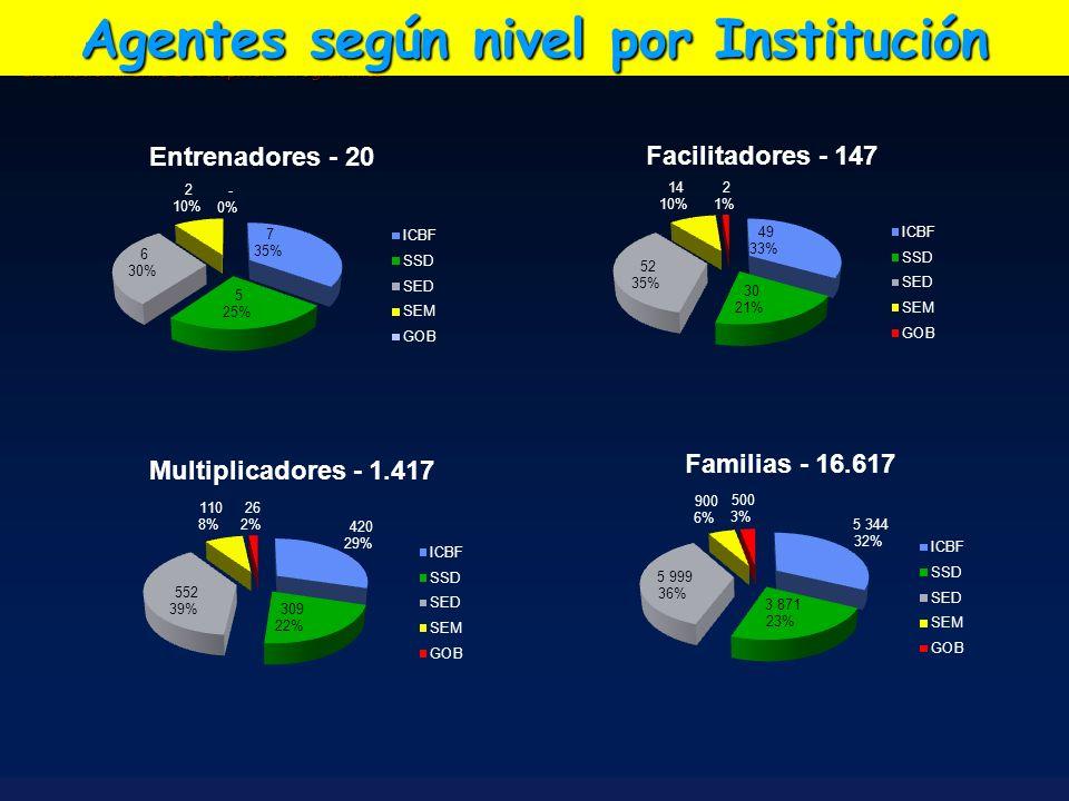 Agentes según nivel por Institución