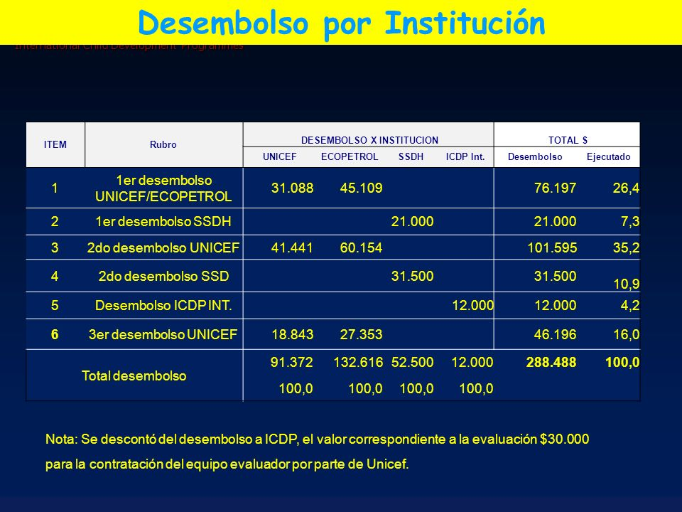 Desembolso por Institución DESEMBOLSO X INSTITUCION