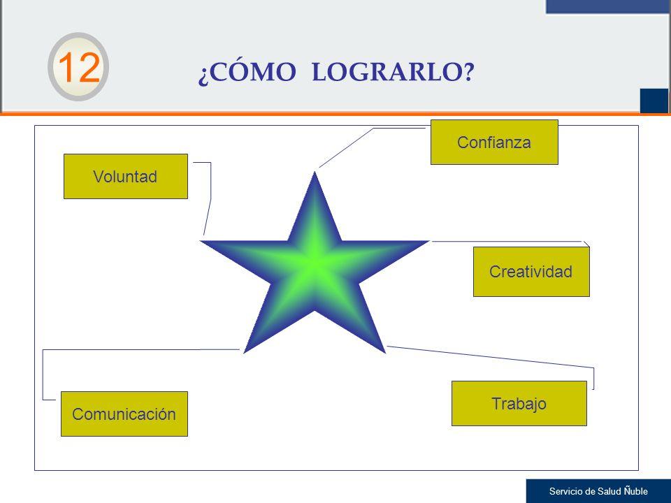 ¿CÓMO LOGRARLO 12 Confianza Voluntad Creatividad Trabajo Comunicación