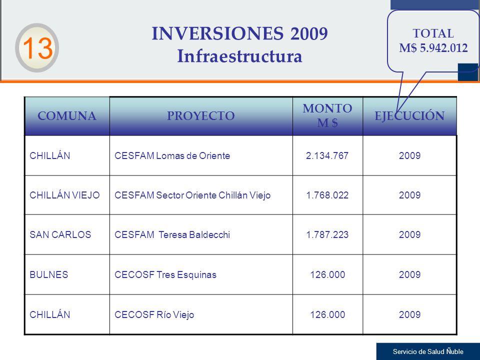 INVERSIONES 2009 Infraestructura