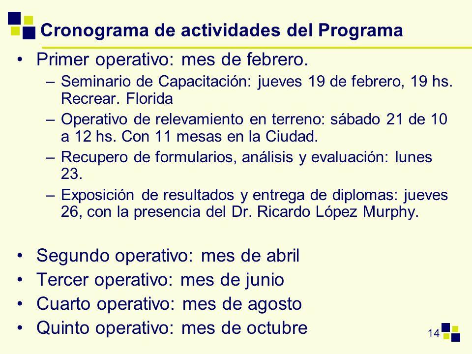 Cronograma de actividades del Programa