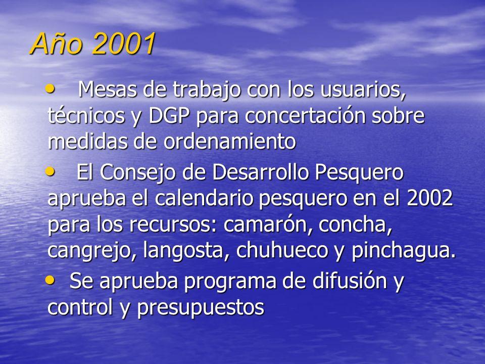 Año 2001 Mesas de trabajo con los usuarios, técnicos y DGP para concertación sobre medidas de ordenamiento.