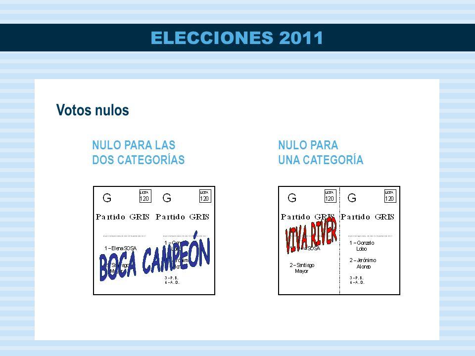 Votos nulos NULO PARA LAS DOS CATEGORÍAS NULO PARA UNA CATEGORÍA