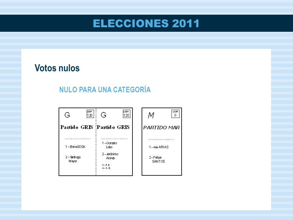 Votos nulos NULO PARA UNA CATEGORÍA