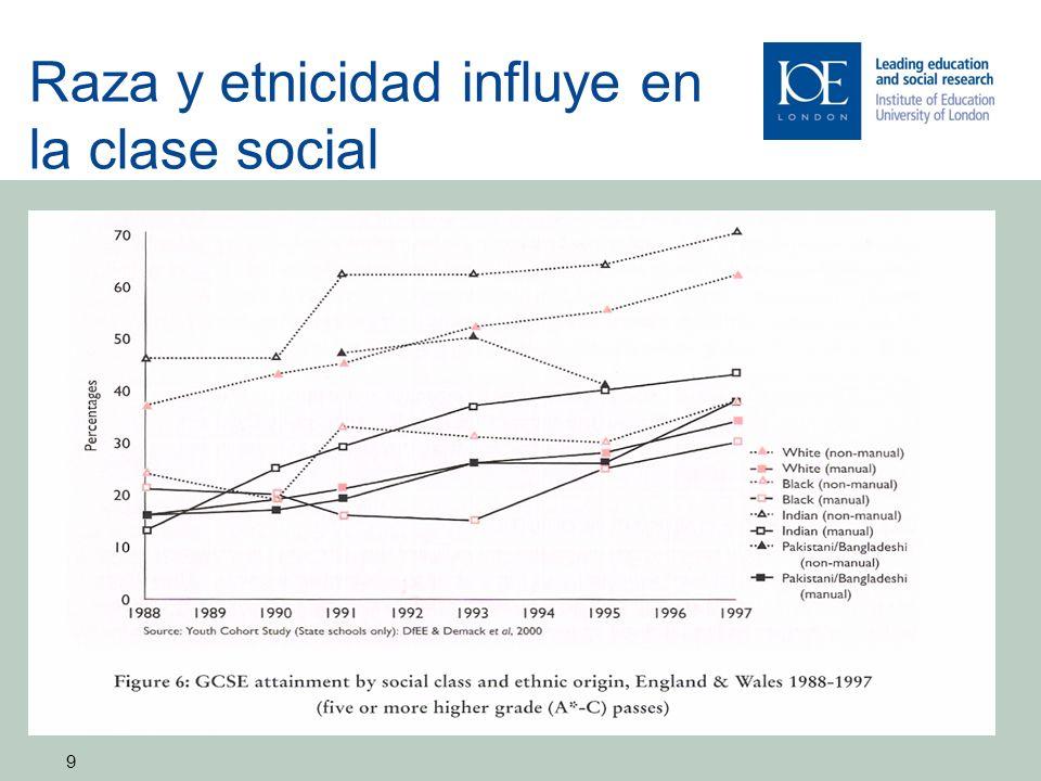 Raza y etnicidad influye en la clase social