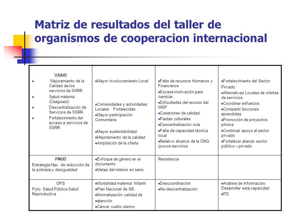 Matriz de resultados del taller de organismos de cooperacion internacional