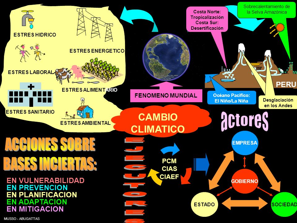 Desglaciación en los Andes