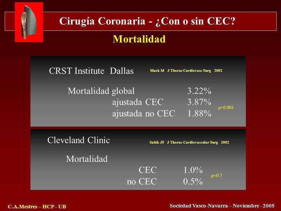Mortalidad CRST Institute Dallas Mortalidad global 3.22%
