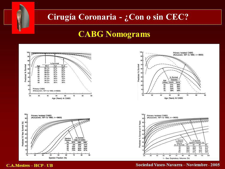 CABG Nomograms
