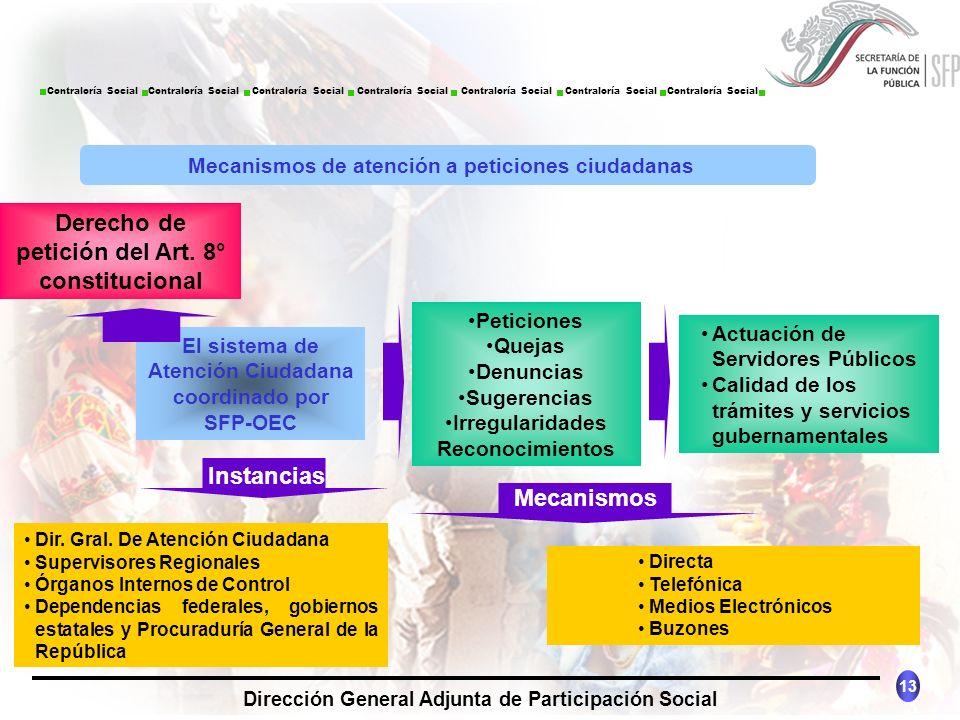 Derecho de petición del Art. 8° constitucional