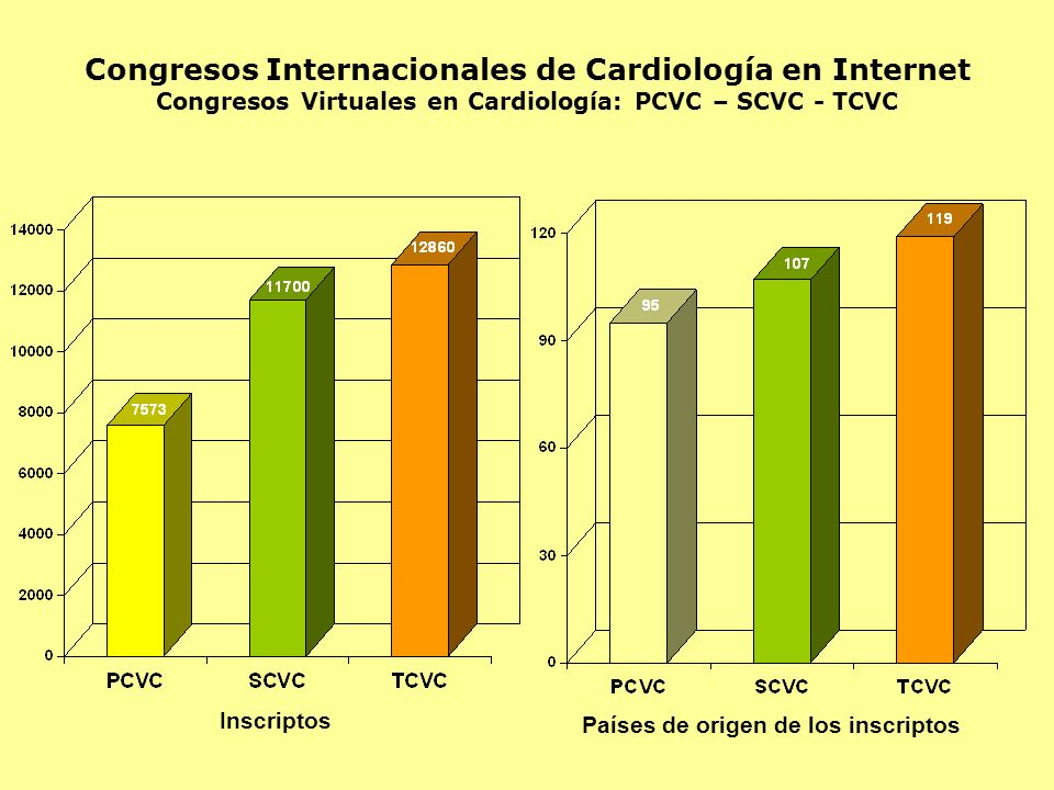 Congresos Internacionales de Cardiología en Internet Congresos Virtuales en Cardiología: PCVC – SCVC - TCVC