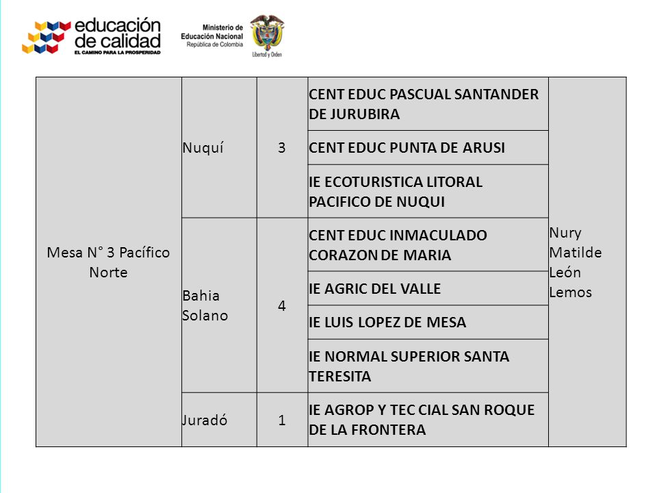 Mesa N° 3 Pacífico Norte Nuquí. 3. CENT EDUC PASCUAL SANTANDER DE JURUBIRA. Nury Matilde León Lemos.